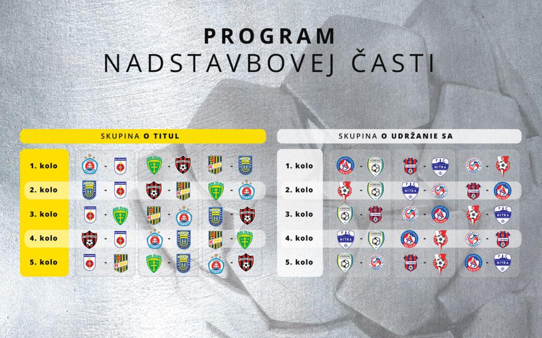 Všetky testy boli negatívne a slovenská Fortuna liga môže začať už najbližší víkend!